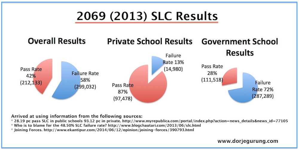 2013 SLC results - all three combined 75px