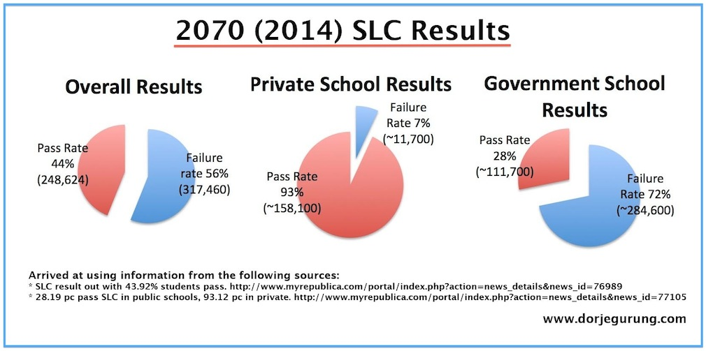 2014 SLC results - all three combined 75px