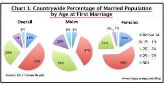 marriage age - countrywide-feat image