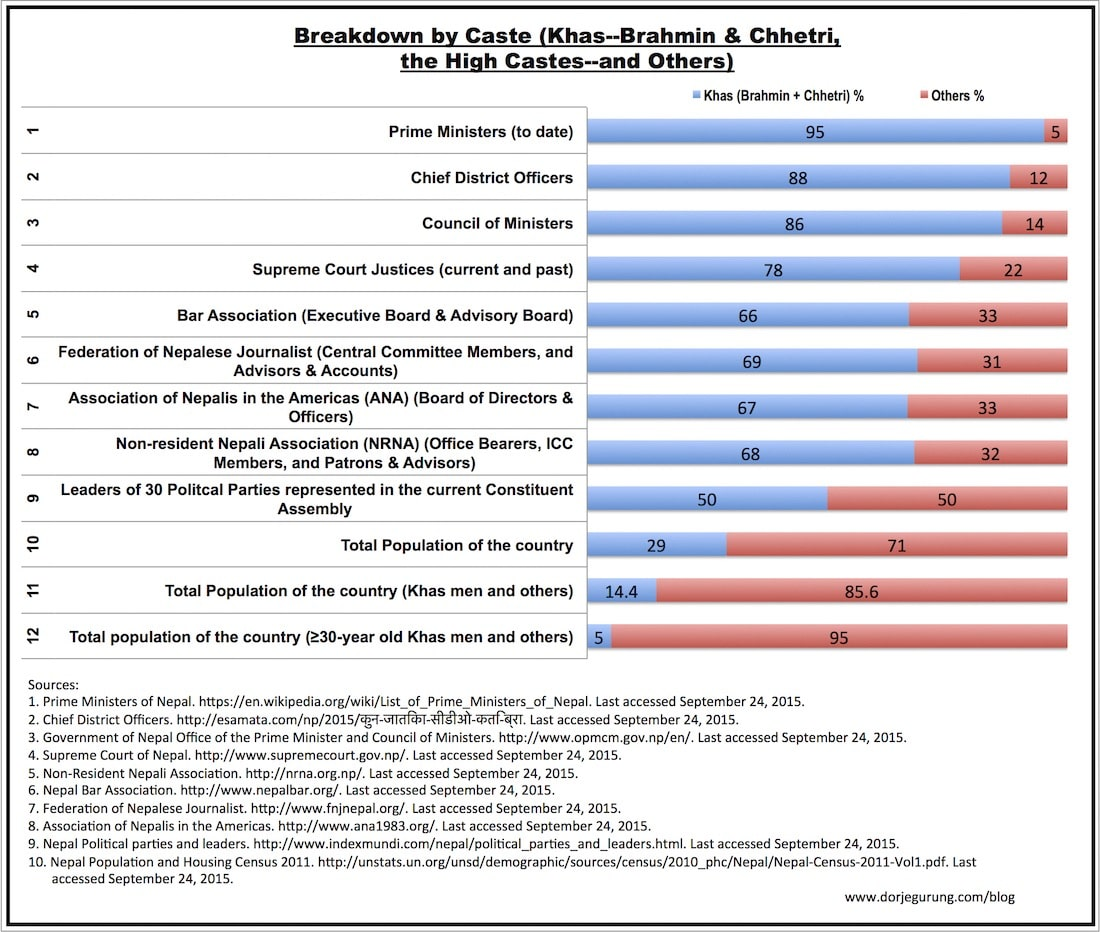 Composition of different bodies in the Nepal broken down by Caste