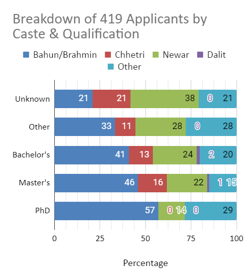 Breakdown of job applications by caste and qualification