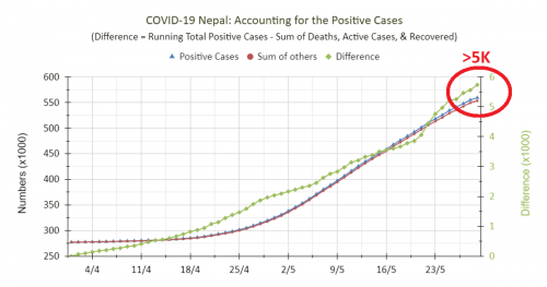 Read more about the article COVID-19 Nepal, May 2021: What happened to 5K Confirmed Cases?!